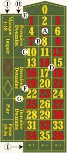 Roulette Regeln und Roulette Casinos